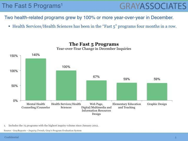Inquiries for Two Health Programs