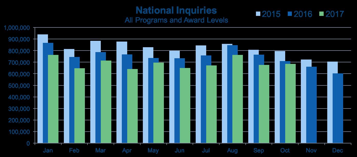 2017 October - National Inquiries .png