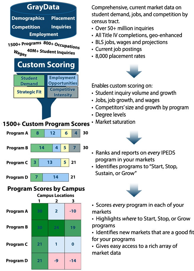 Gray's Program Evaluation System (PES)