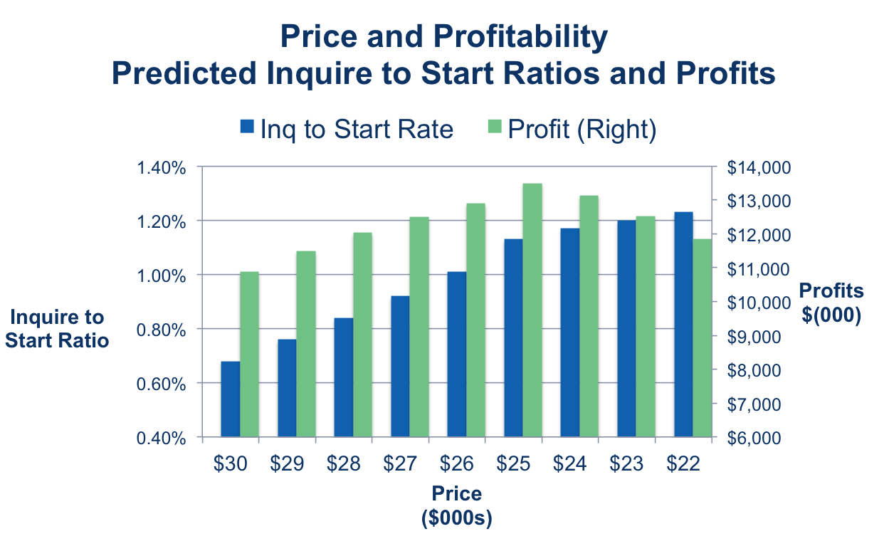 Gray's Approach to Price Optimization in Higher Education
