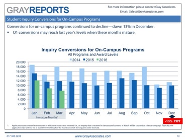 Student Demand Trends in Higher Education