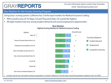 Best Markets for Medical Insurance and Coding in Higher Education