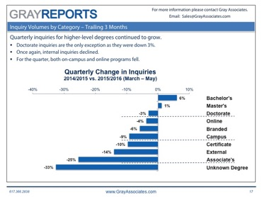 Demand Trends in Higher Education